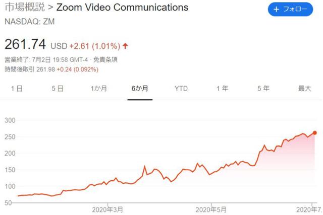 ZOOMの株価
