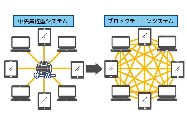 中央集権型システムとブロックチェーンシステムの違い