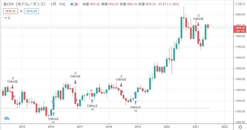 金ドルのチャート