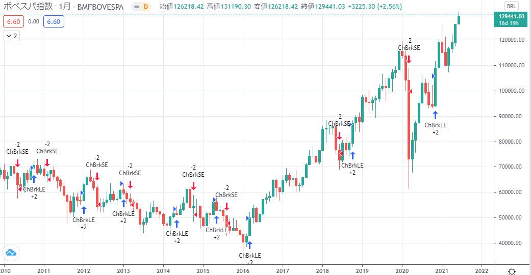 ブラジル株価