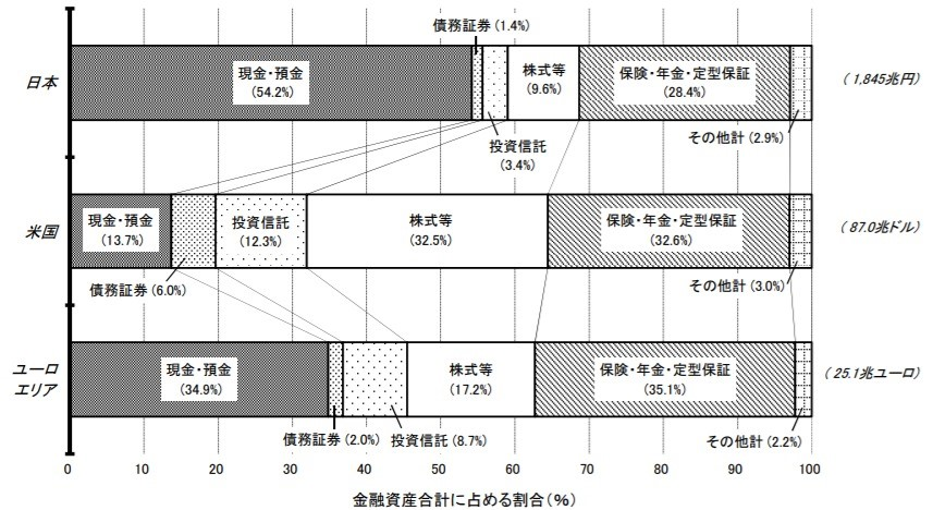 家計の金融資産構成_日米欧比較