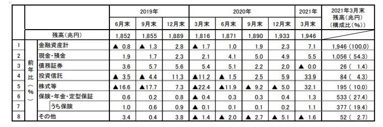 家計の金融資産残高_前年比