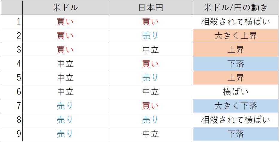 通貨ペア 9パターン