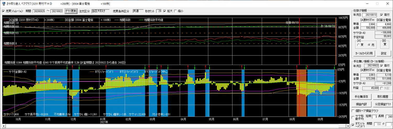 3231野村不H 6504富士電機 チャート